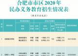官宣!2020年合肥市市区民办义务教育学校招生计划公布!