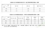 权威发布!2020年安徽高考分数线公布 文科一本541分理科一本515分