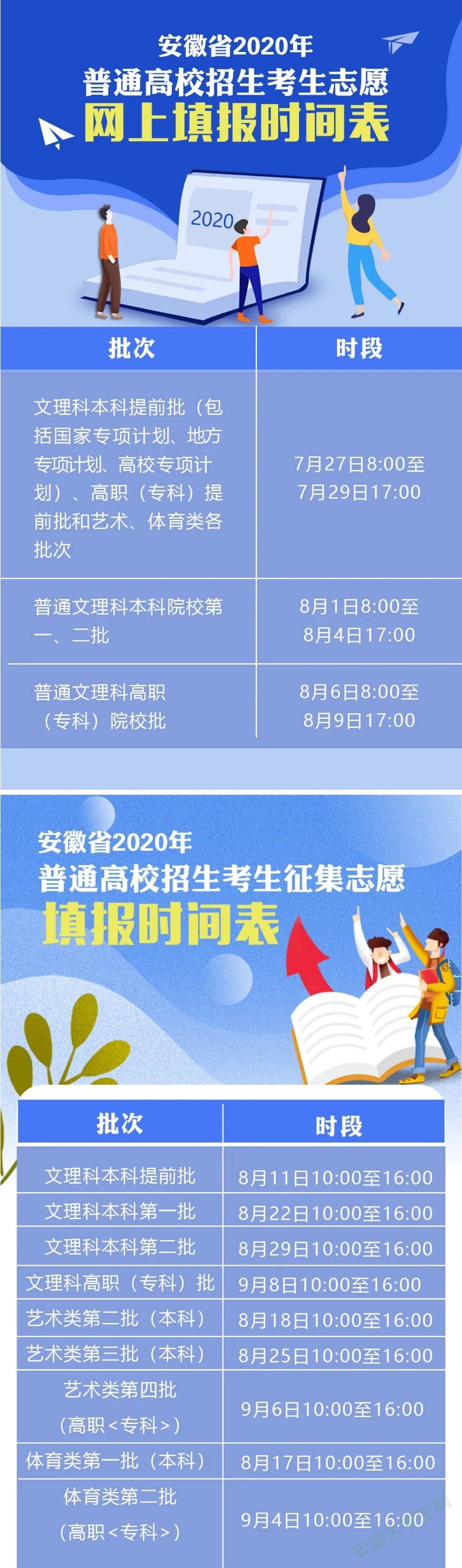 安徽省2020高考分數線公布!志愿填報時間需注意!