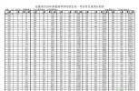 高清大图!安徽高考成绩分档表公布 文科理科成绩排名位次查询