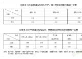 2020年安徽高考录取分数线公布 文科一批次541分理科一批次515分