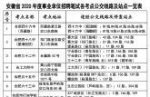 注意!安徽省事业单位招聘笔试本周六开考 考点公交线路站点出炉