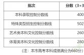 2020年上海高考分数线公布 本科录取控制分数线400分