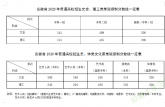 2020年安徽高考录取分数线公布 文科一本分数541分高吗?