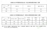 2020年安徽高考分数线公布 附全国各省份高考分数线
