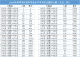 速看!2020年蚌埠市区中考各分数段人数表出炉
