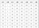 刚刚!滁州2020中考成绩累进表、录取分数控制线出炉!
