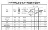 速看!2020年芜湖市区省示范高中切块指标分配方案公布
