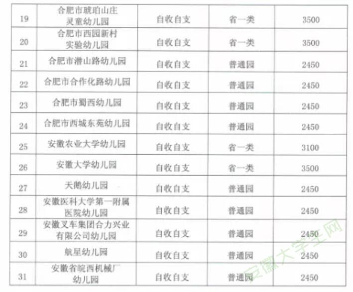 涨价800至1500元不等!合肥蜀山区31家公办幼儿园收费调整