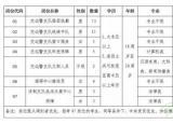 滁州市公安局公开招聘110名警务辅助人员 大专学历可报