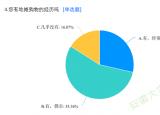 滁州学院开展线上问卷调查:关于地摊经济的调研活动
