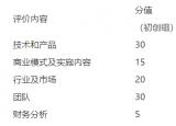 第九届中国创新创业大赛安徽赛区蚌埠地方赛决赛实施方案