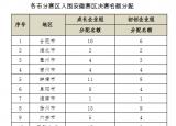 关于推荐第九届中国创新创业大赛安徽赛区决赛入围企业的通知