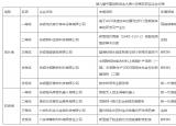 关于第九届中国创新创业大赛六安赛区获奖企业的公示