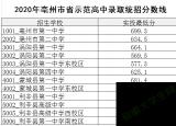 亳州一中699.3分!安徽亳州高中统招分数线公布!录取结果查询入口开通