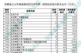 2020年安徽省一本投档线公布 安徽医科大学文科551分理科563分