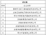 滁州市关于拟推荐晋级第九届中国创新创业大赛安徽赛区企业的公示