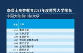 2021泰晤士世界大学排名公布!中国科大表现抢眼!