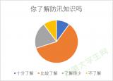 合工大学子赴全椒县古河镇抗洪抢险情况调研报告