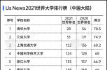 USNews2021世界大学排行榜出炉!安徽多所高校上榜