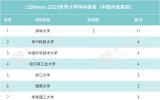 USNews2021年世界大学学科排行榜公布,安徽这些高校入榜