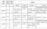 安徽新泉管理投资有限公司2020年招聘工作人员公告