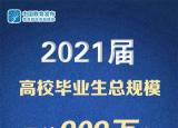 2021届高校毕业生909万,教育部、人社部部署就业工作