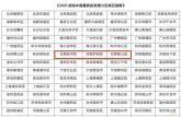 合肥3区上榜!胡润中国最具投资潜力区域百强榜出炉