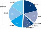 安徽财经大学2021寒假社会实践对疫情下居民财富管理的调查