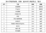 黄山学院2个专业入选国家级一流本科专业建设点