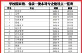 安徽师范大学23个专业入选2020年国家级、省级一流本科专业建设点
