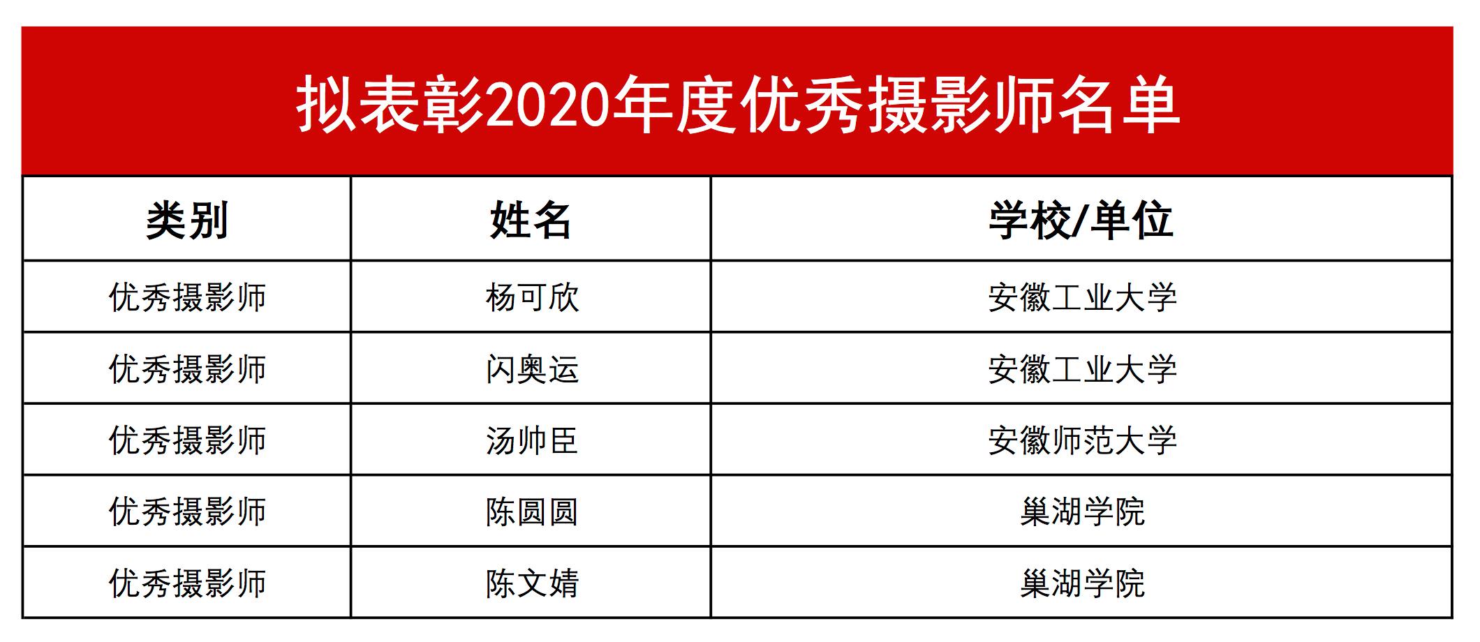 重要公布!安徽大學生網擬表彰2020優秀通訊員名單公示