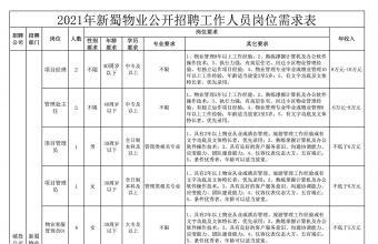 2021年合肥新蜀物业管理有限公招聘工作人员公告