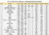 池州学院学子在2021(第14届)中国大学生计算机设计大赛省赛中再创佳绩
