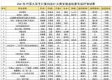 池州学院学子在2021(第14届)中国大学生计算机设计大赛安徽省赛中再创佳绩