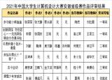 池州职业技术学院在中国大学生计算机设计大赛省级赛中喜获佳绩