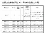 2021年安徽公安职业学院分专业招生计划公布!总计划招生1023人!