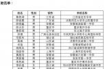 刚刚!中国科大少年班录取名单公布!合肥一中2名学生被录取