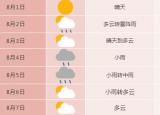 注意防暑降温!合肥今日最高温35℃!下周多雷阵雨天气