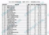 安徽艺术类第四批高职专科投档最低分排名公布