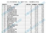 安徽体育类第二批(高职专科)投档最低分排名公布