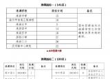 安徽滁州一地公开选调299人教师!报名进行中!