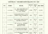 宿州学院6项安徽省自然科学基金项目获批立项
