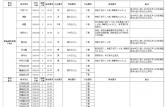 安徽滁州公开招聘294人!部分岗位高中可报!