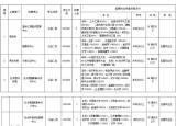 编制内!蚌埠公开招聘79人!招聘条件及岗位公布