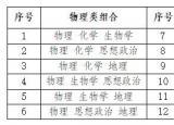 安徽省高考综合改革方案出炉!50个问答读懂新政策!