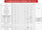 105人!公示7天!事關安徽滁州事業單位招聘!