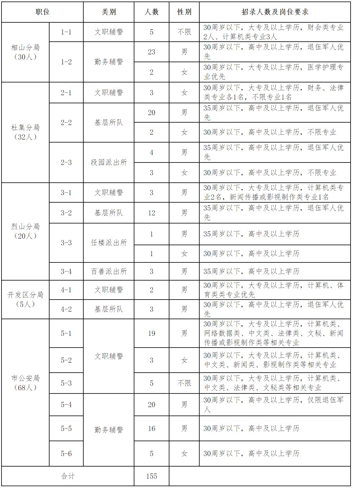 淮北市公安局招聘辅警155人,10月26日报名截止