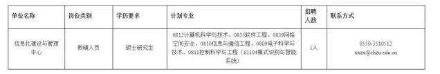 滁州一学校招聘!年龄在35周岁以下!报名月底截止!